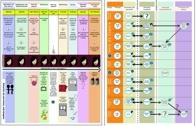 Izquierda, Diagrama de estudio de Journey Event (Un día en la vida) y derecha, Diagrama de estudio de Blueprint (Flujograma de Servicios) realizado en 2010 con Paciente-0.