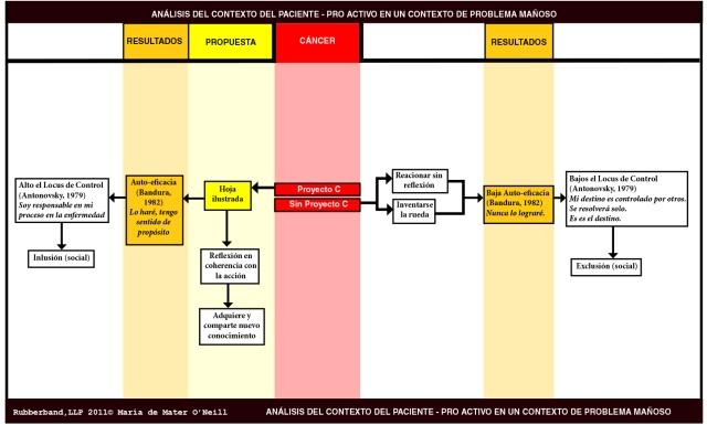 diagrama contexto del paciente
