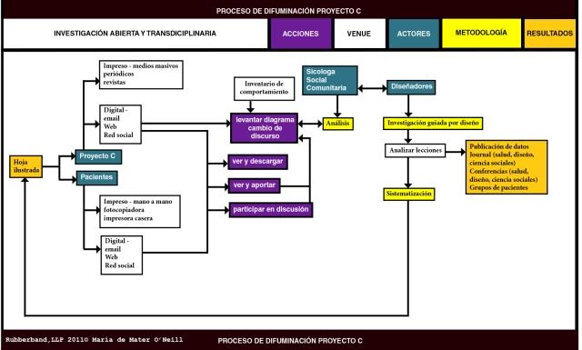 diagrama proceso de difuminasion