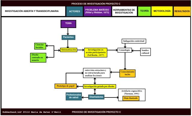 diagrama_proceso de investigacion